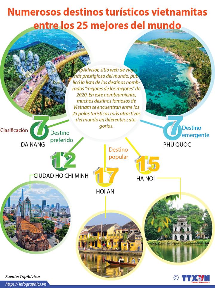 Numerosos destinos turísticos vietnamitas entre los 25 mejores del mundo