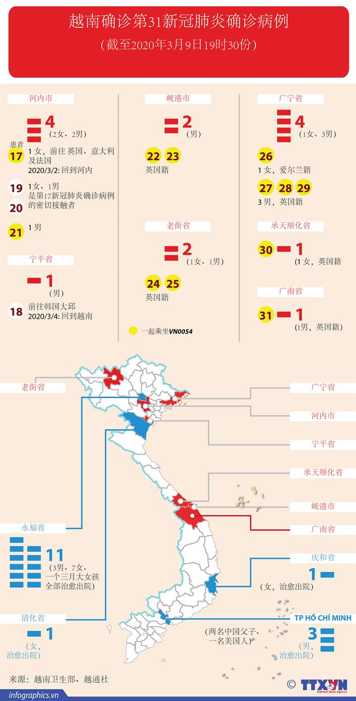 越南确诊第31新冠肺炎确诊病例