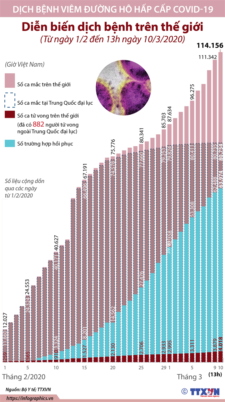Diễn biến dịch bệnh trên thế giới (Từ ngày 1/2 đến 13h ngày 10/3/2020)