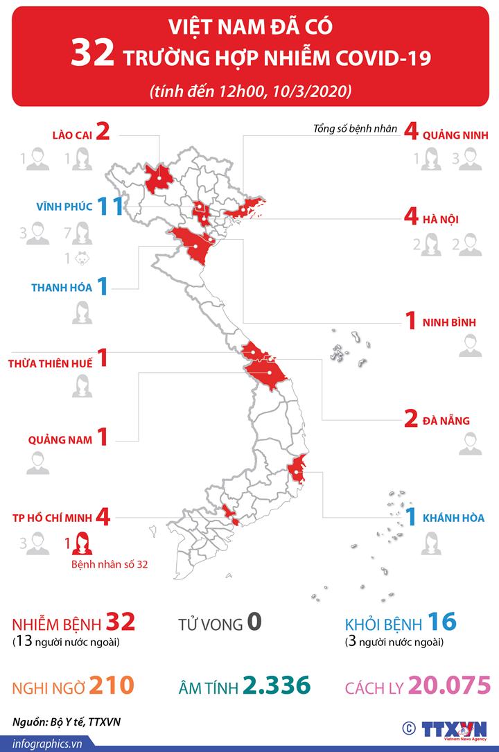 Việt Nam đã có 32 trường hợp nhiễm COVID-19
