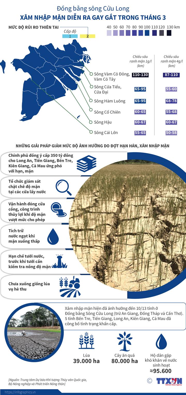 Đồng bằng sông Cửu Long: Xâm nhập mặn diễn ra gay gắt trong tháng 3