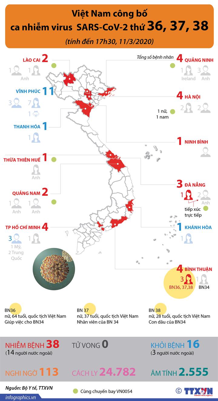 Việt Nam công bố ca nhiễm virus SARS-CoV-2 thứ 36, 37, 38