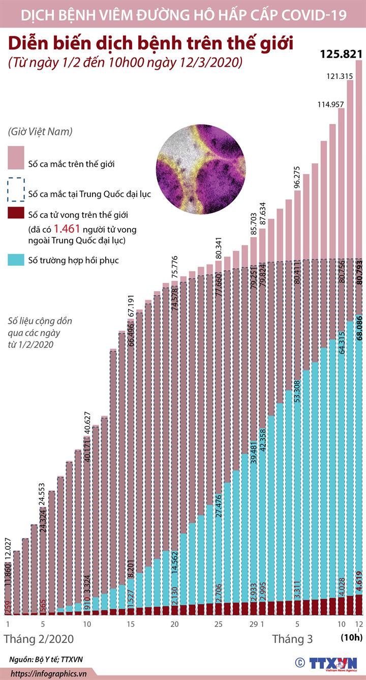 Diễn biến dịch bệnh trên thế giới  (Từ ngày 1/2 đến 10h ngày 12/3/2020)