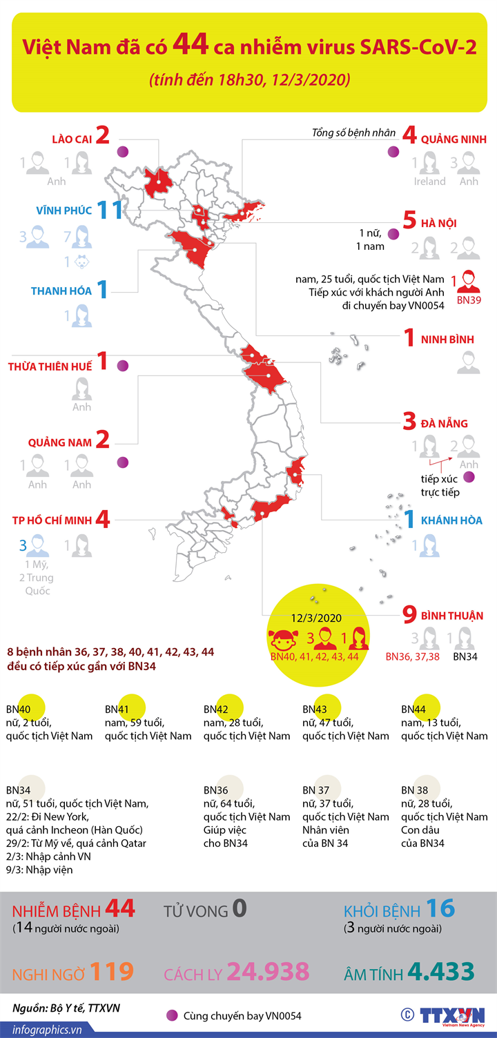 Việt Nam đã có 44 ca nhiễm virus SARS-CoV-2