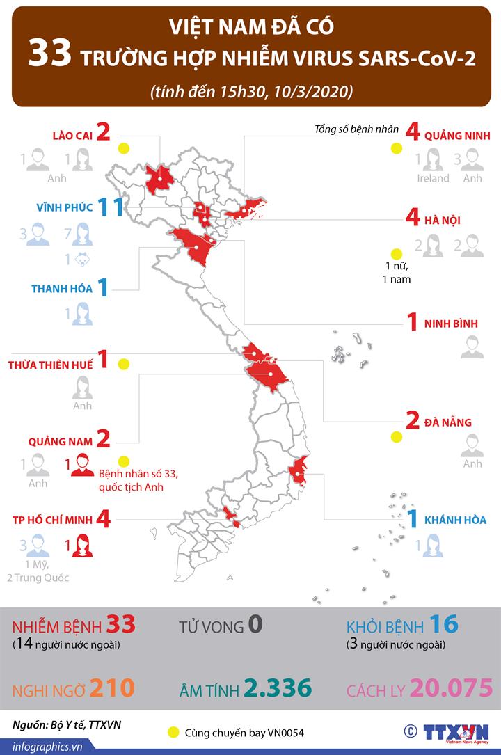 Việt Nam đã có 33 trường hợp nhiễm virus SARS-CoV-2
