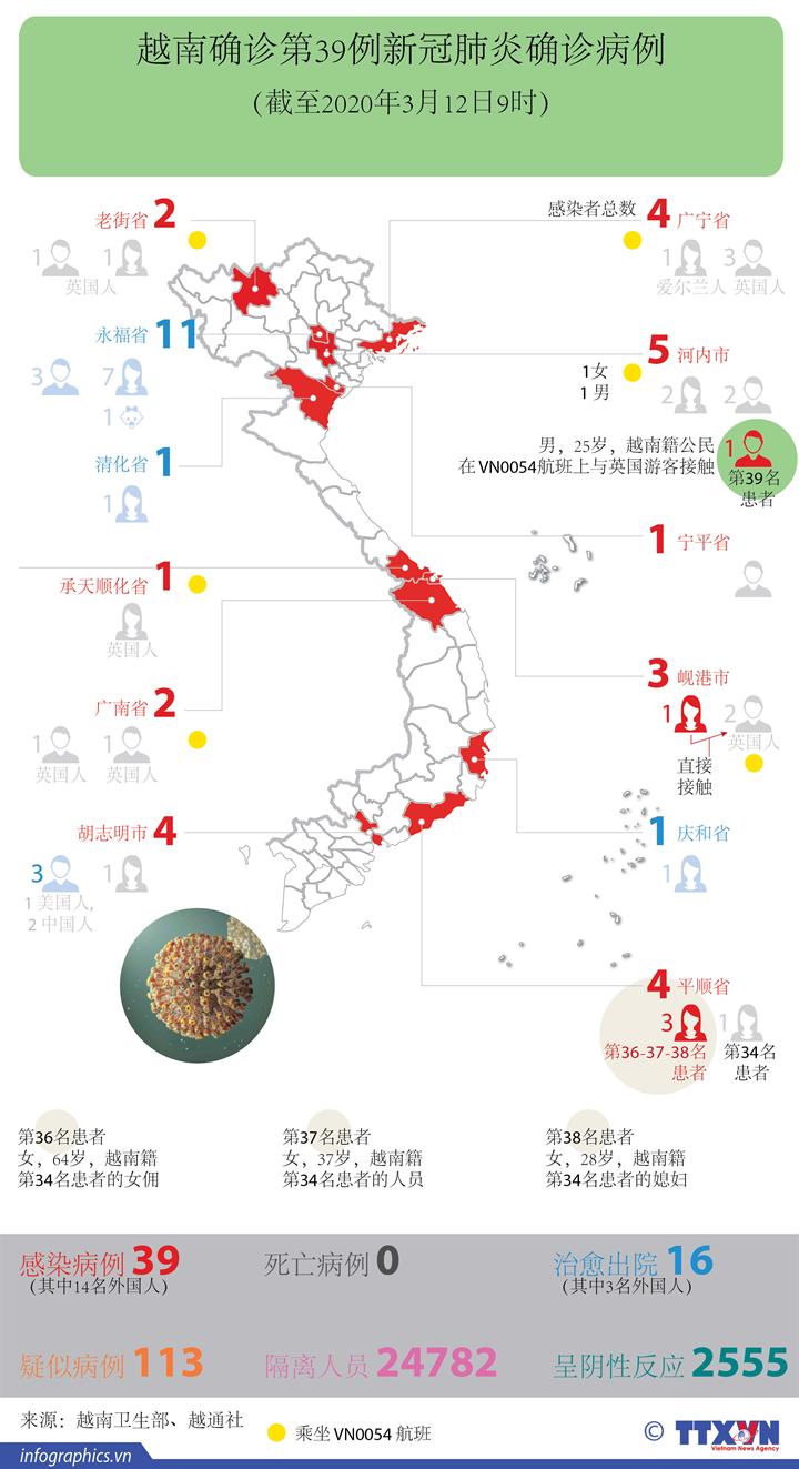 越南确诊第39例新冠肺炎确诊病例