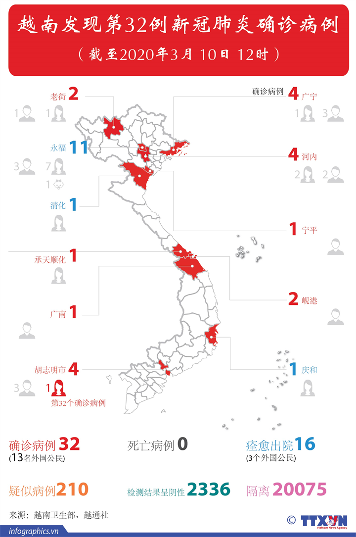 越南发现第32例新冠肺炎确诊病例