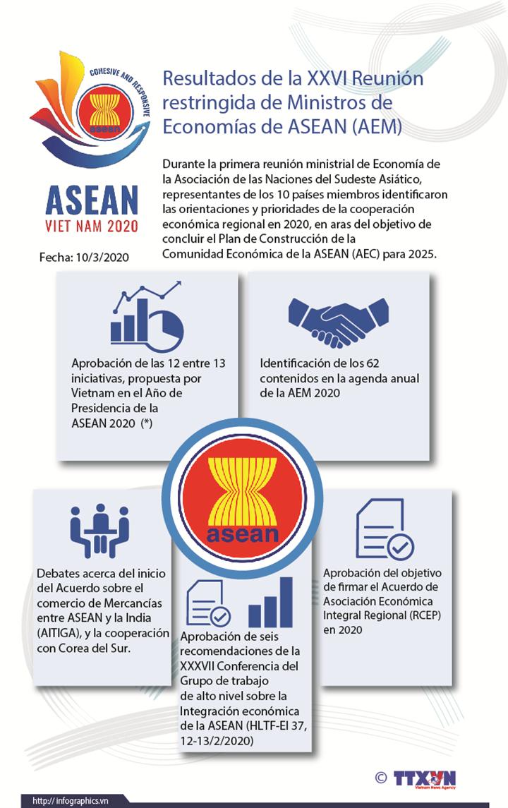 Resultados de la XXVI Reunión  restringida de Ministros de  Economías de ASEAN (AEM)