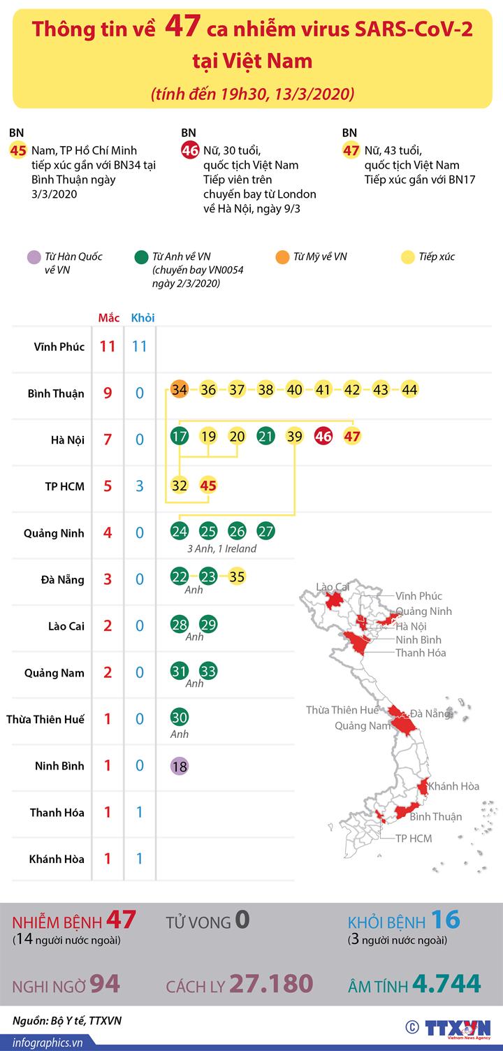 Thông tin về 47 ca nhiễm virus SARS-CoV-2 (tính đến 19h30 ngày 13/3/2020)