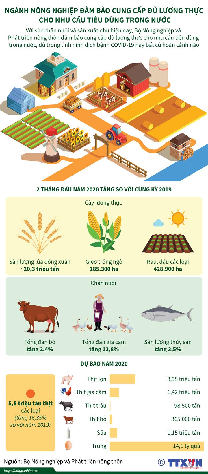 Ngành nông nghiệp đảm bảo cung cấp đủ lương thực cho nhu cầu tiêu dùng trong nước