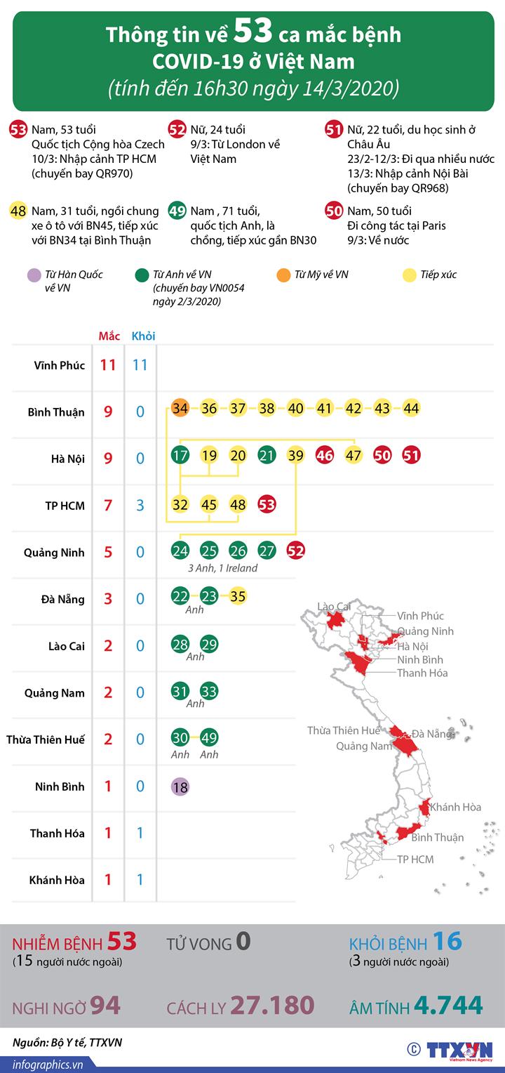 Thông tin về 53 ca mắc bệnh COVID-19 ở Việt Nam (tính đến 16h30 ngày 14/3/2020)