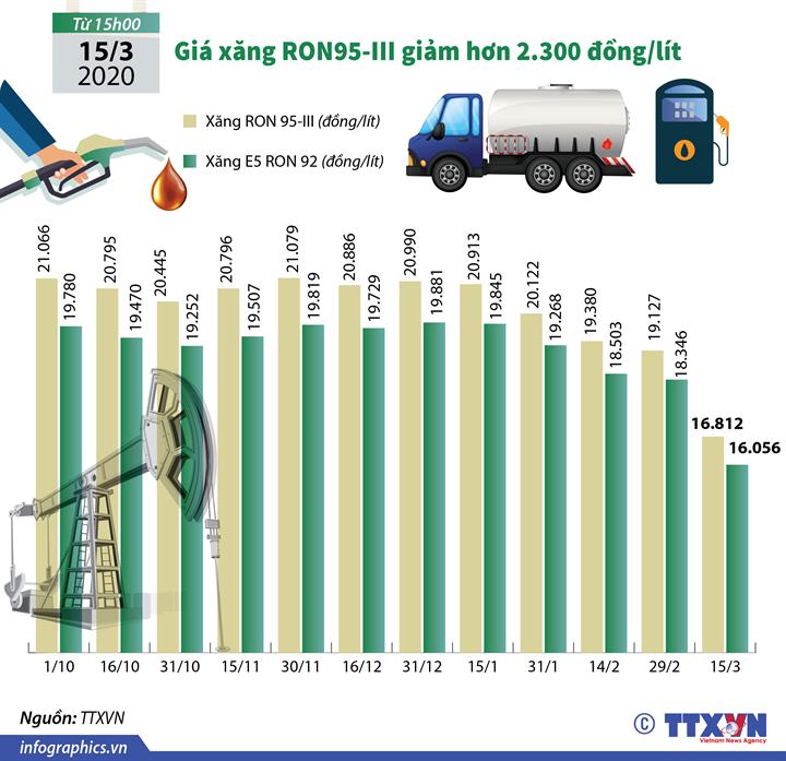 Giá xăng RON95-III giảm hơn 2.300 đồng/lít