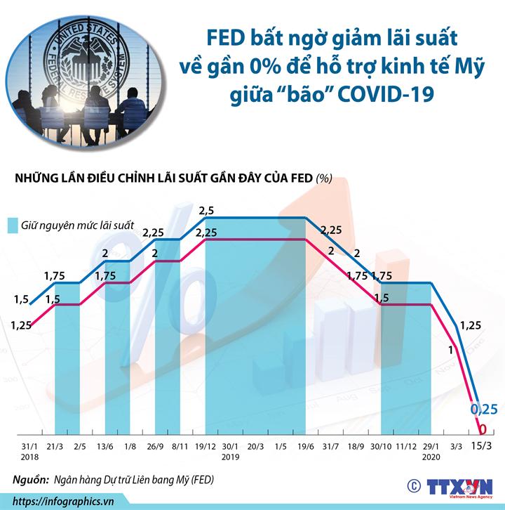 """FED bất ngờ giảm lãi suất về gần 0% để hỗ trợ kinh tế Mỹ giữa """"bão"""" COVID-19"""