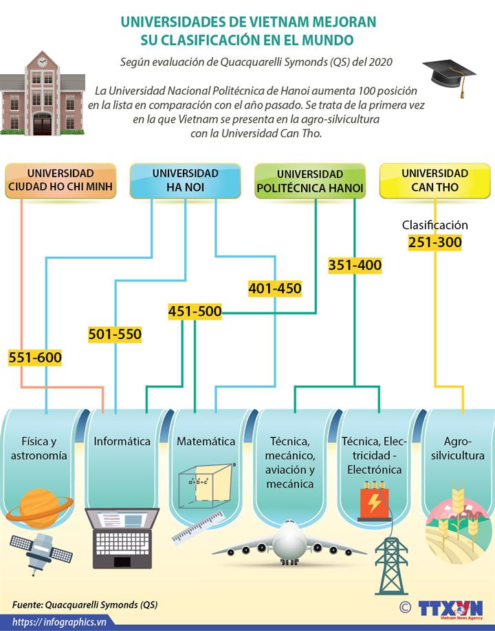 UNIVERSIDADES DE VIETNAM MEJORAN SU CLASIFICACIÓN EN EL MUNDO