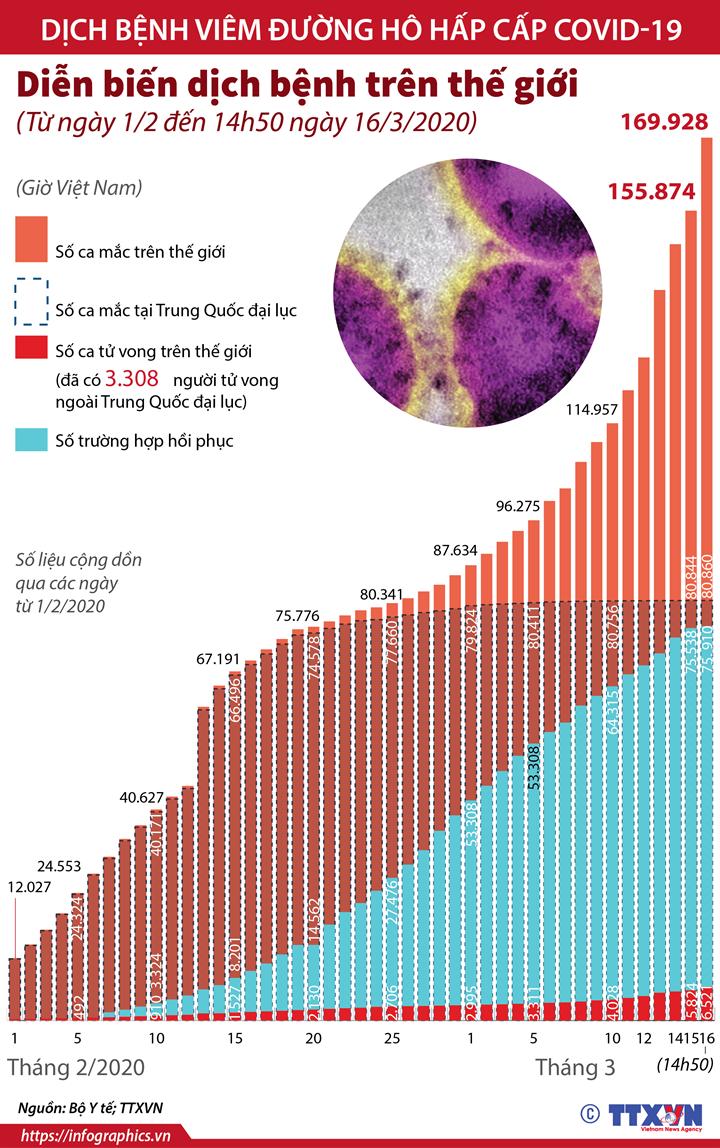 Diễn biến dịch bệnh trên thế giới (Từ ngày 1/2 đến 14h50 ngày 16/3/2020)