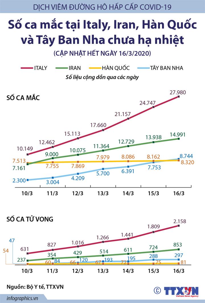 Số ca mắc COVID-19 tại Italy, Iran, Hàn Quốc và Tây Ban Nha chưa hạ nhiệt
