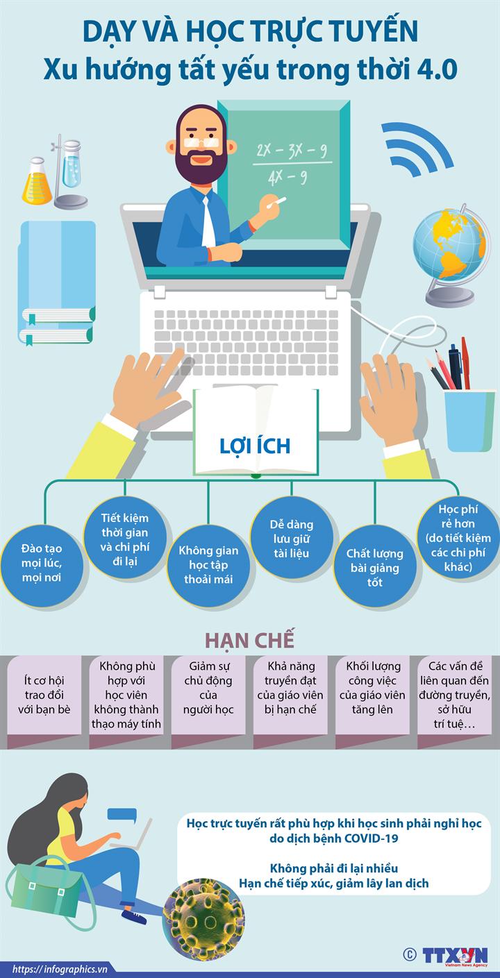 Học trực tuyến  Xu hướng tất yếu trong thời 4.0
