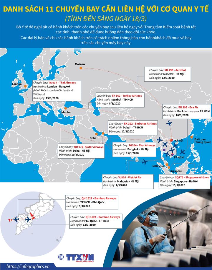 Hành khách của 11 chuyến bay cần liên hệ với cơ quan y tế (tính đến sáng ngày18/3/2020)