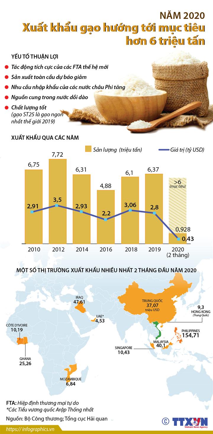 Năm 2020: Xuất khẩu gạo hướng tới mục tiêu hơn 6 triệu tấn