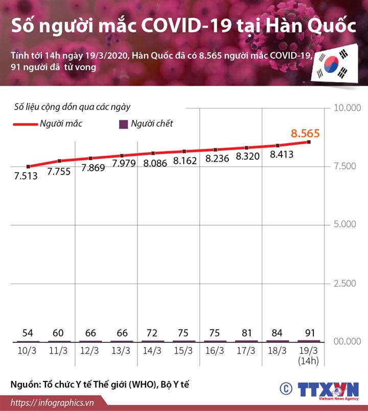 Số người mắc COVID-19 tại Hàn Quốc