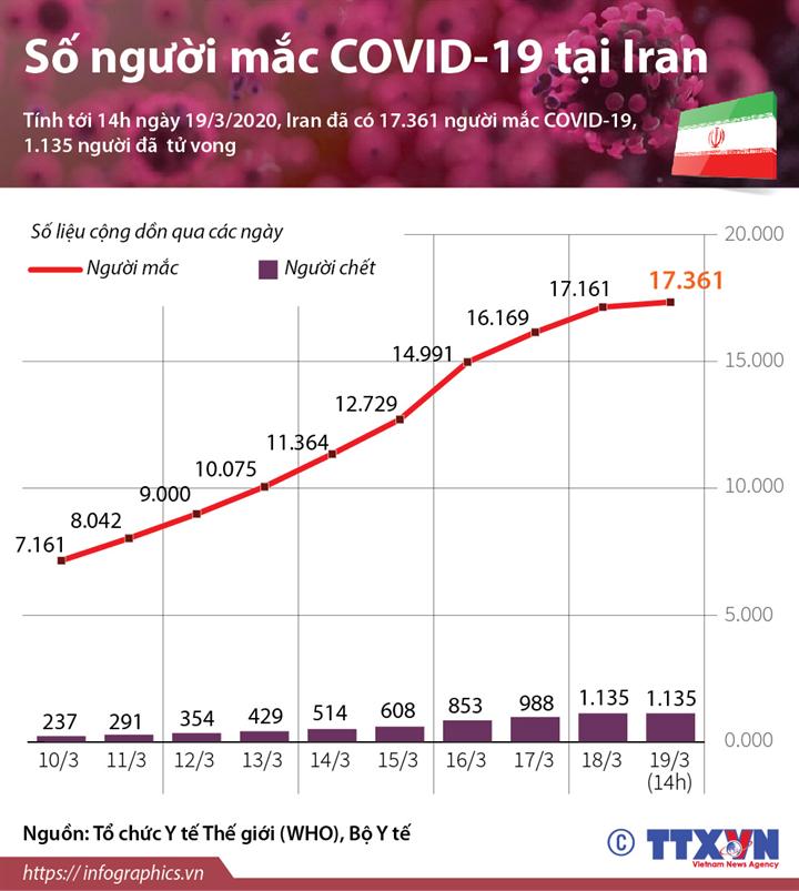Số người mắc COVID-19 tại Iran