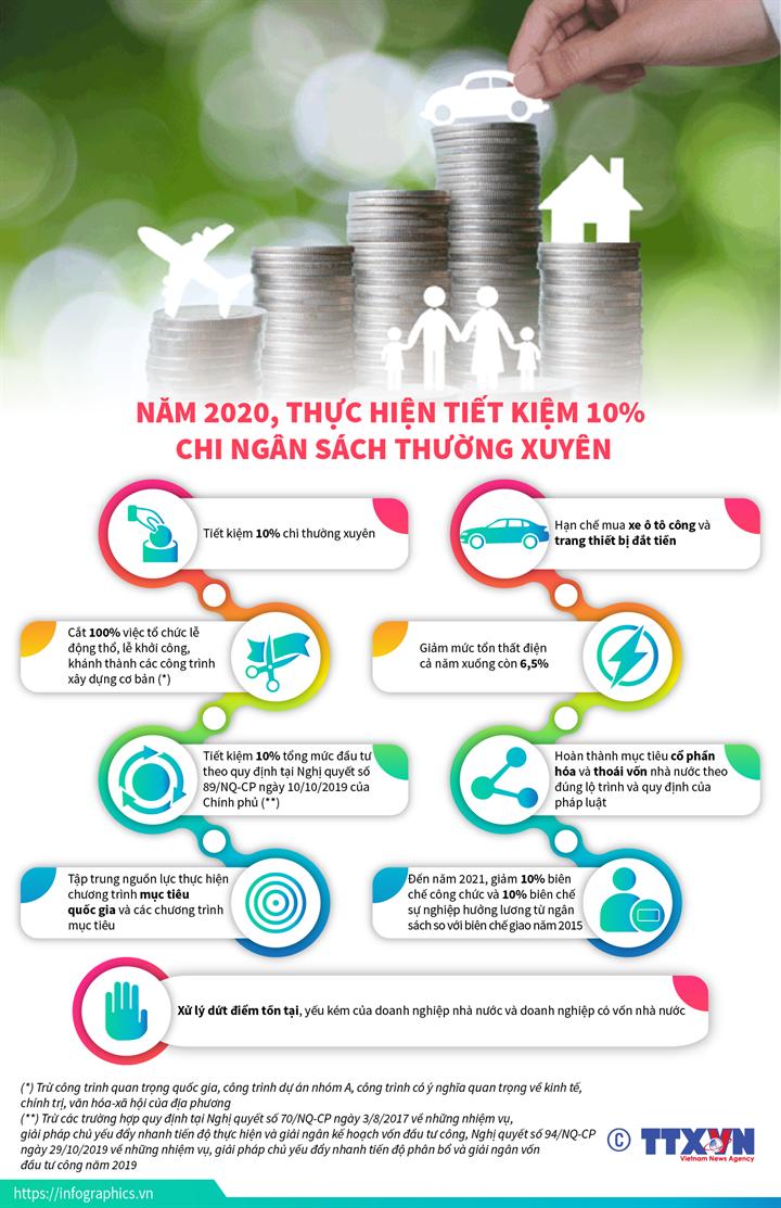 Năm 2020, thực hiện tiết kiệm 10% chi ngân sách thường xuyên