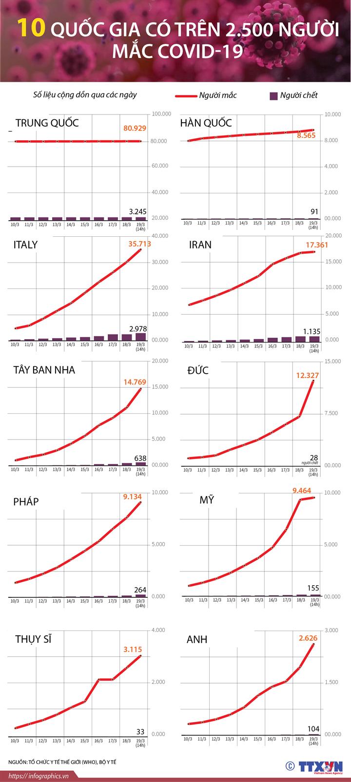 10 quốc gia có trên 2.500 người mắc COVID-19