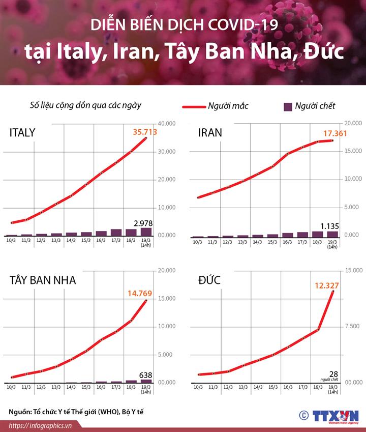 Diễn biến dịch COVID-19 tại Italy, Iran, Tây Ban Nha, Đức