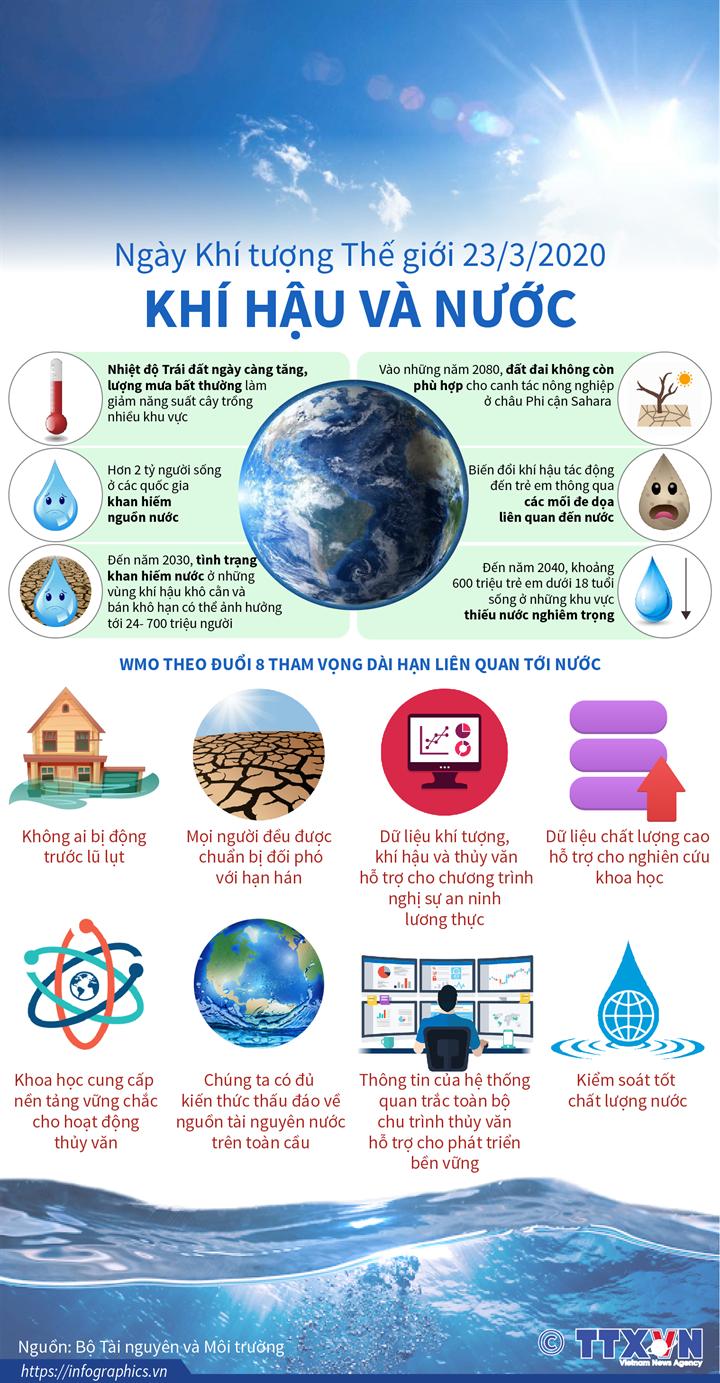 Ngày Khí tượng Thế giới 23/3/2020: Khí hậu và Nước