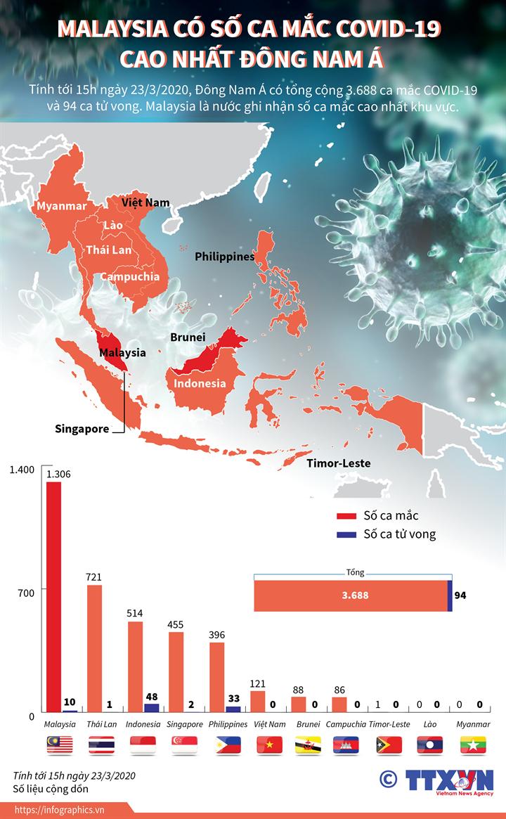 Malaysia có số ca mắc COVID-19 cao nhất Đông Nam Á