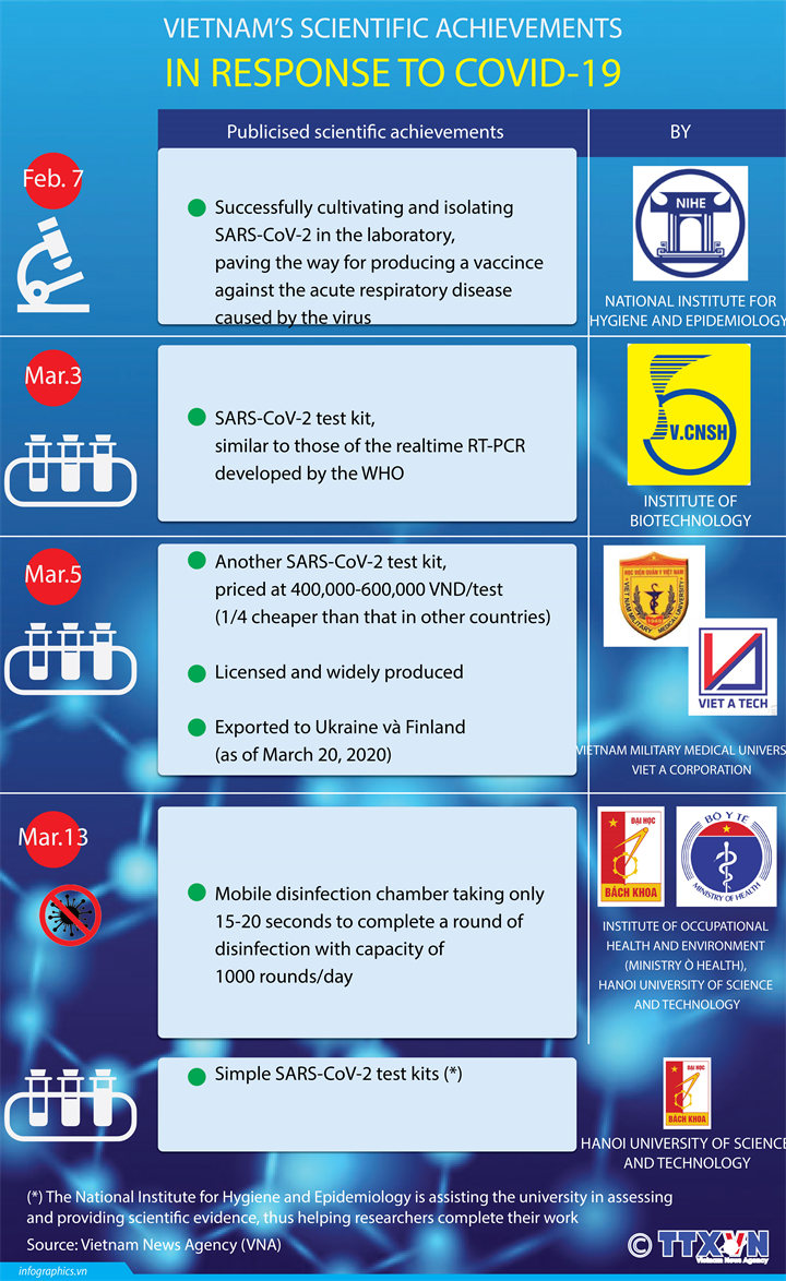 Vietnam's scientific achievements in curbing COVID-19