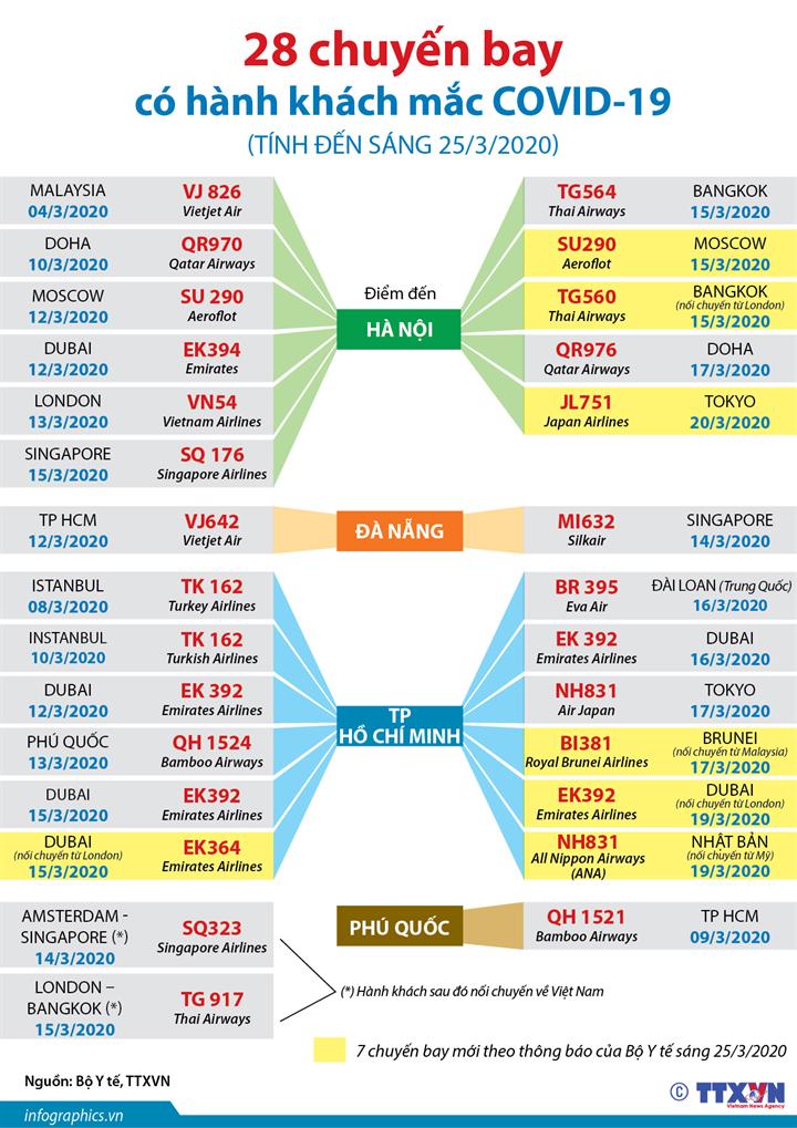 28 chuyến bay có hành khách mắc COVID-19 (tính đến sáng 25/3/2020)