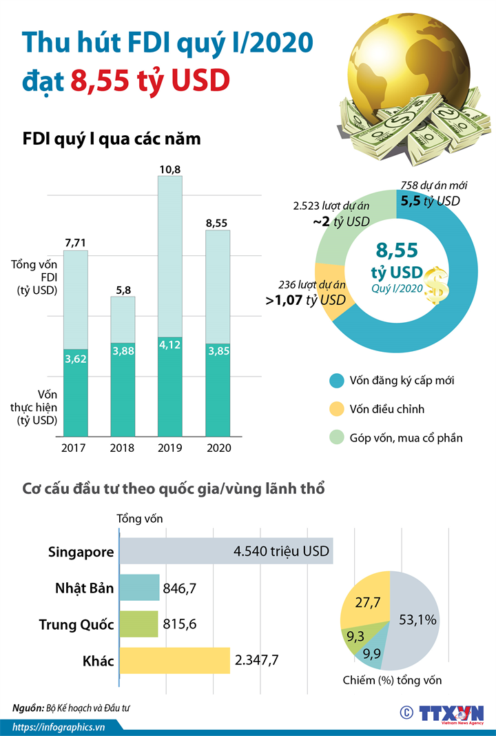 Thu hút FDI quý I/2020 đạt 8,55 tỷ USD