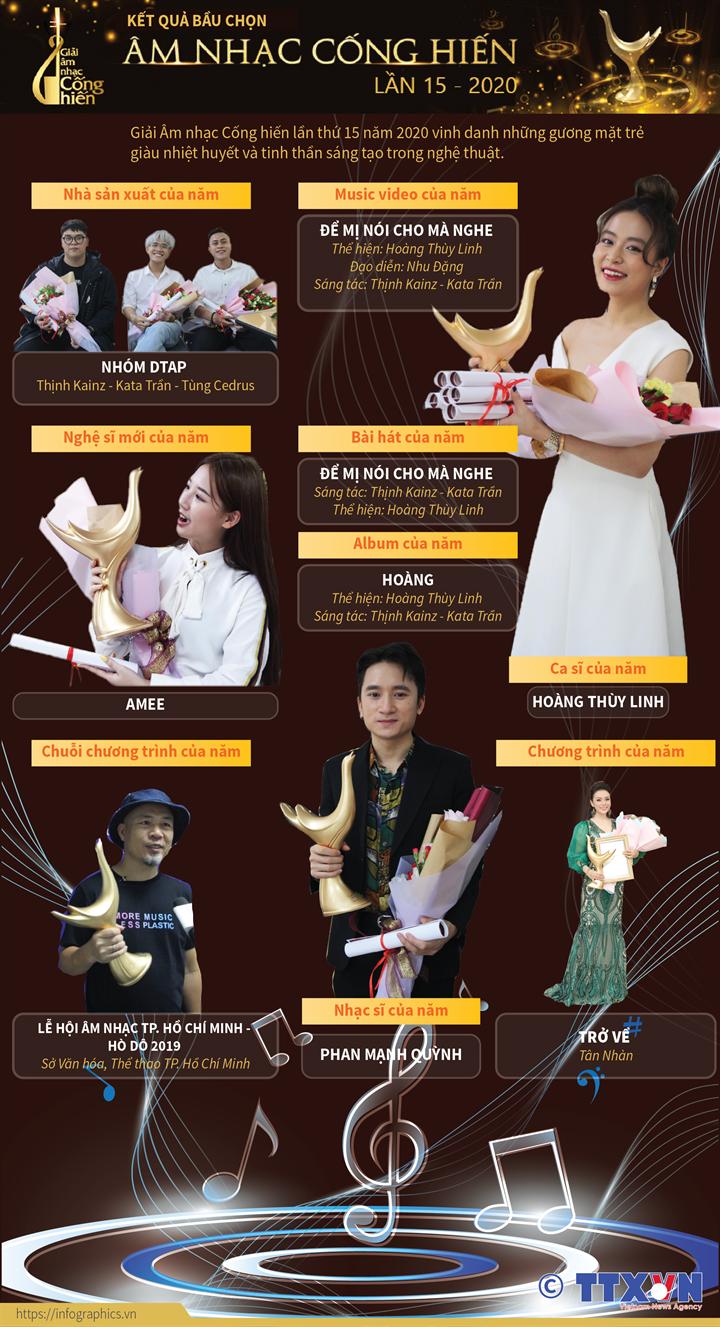 Kết quả bầu chọn Giải Âm nhạc Cống hiến lần thứ 15 năm 2020