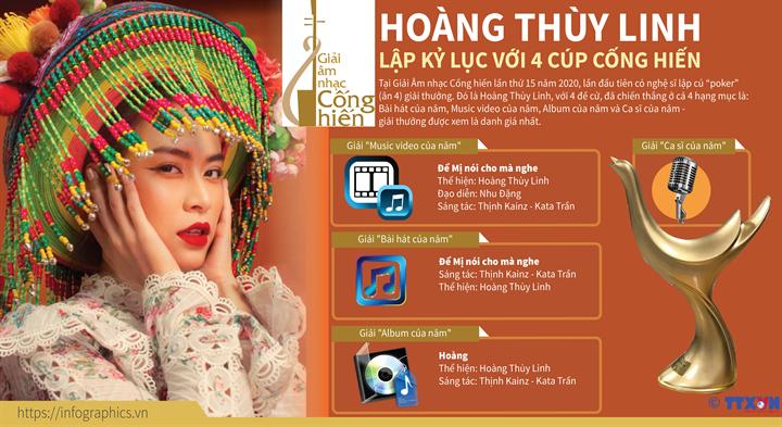 Hoàng Thùy Linh lập kỷ lục với 4 cúp Cống hiến