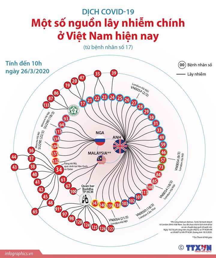 Dịch COVID-19: Một số nguồn lây nhiễm chính ở Việt Nam hiện nay  (tính đến 10h ngày 26/3/2020)
