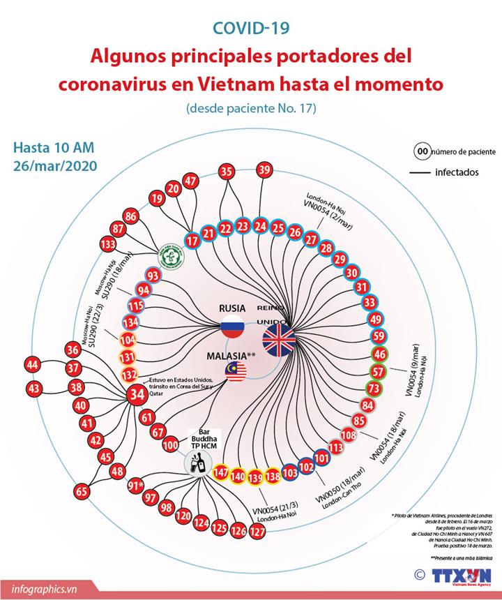 Algunos principales portadores del coronavirus en Vietnam hasta el momento