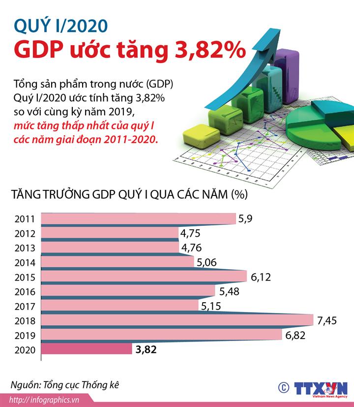 GDP quý I/2020 ước tăng 3,82%