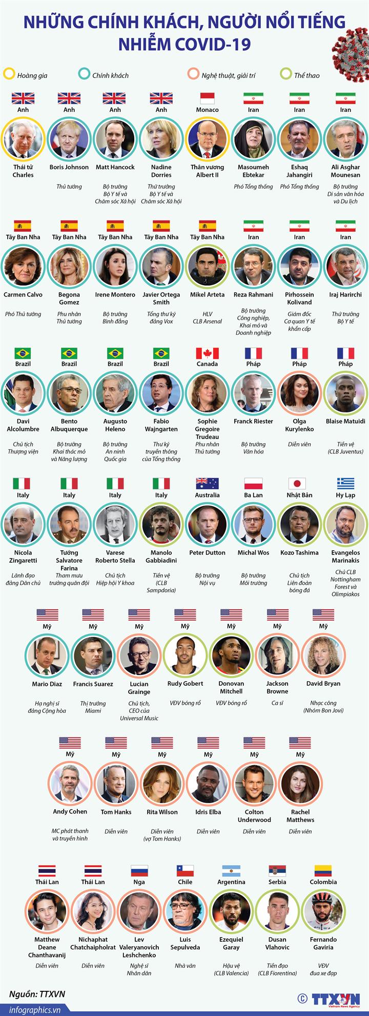 Những chính khách, người nổi tiếng nhiễm COVID-19