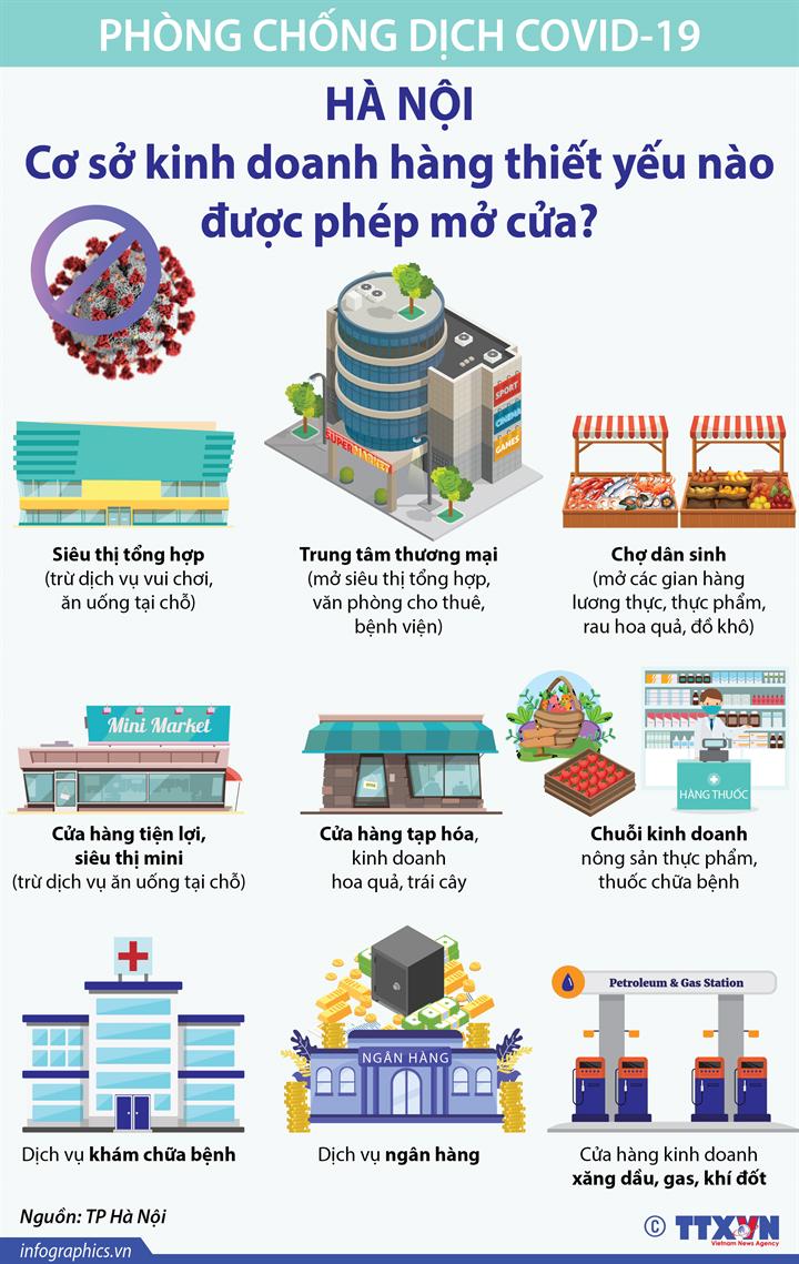 Dịch COVID-19: Hà Nội: Cơ sở kinh doanh hàng thiết yếu nào được phép mở cửa?