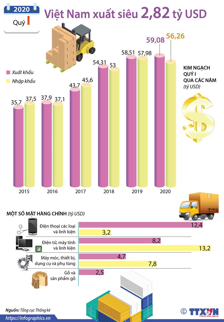 Quý I/2020, Việt Nam xuất siêu 2,82 tỷ USD