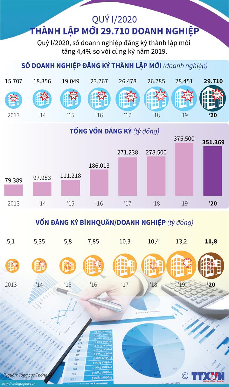 Quý I/2020, thành lập mới 29.710 doanh nghiệp