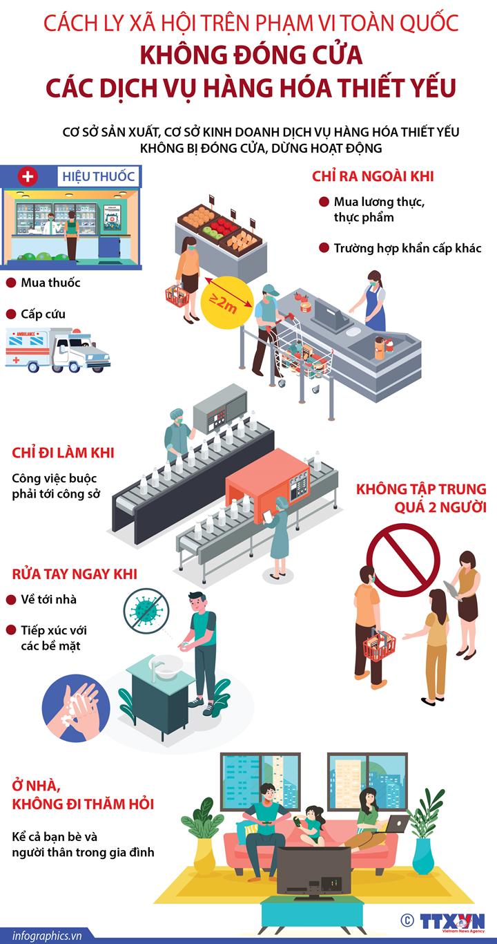 [Infographic] Cách ly xã hội toàn quốc: Không đóng cửa các dịch vụ, hàng hóa thiết yếu