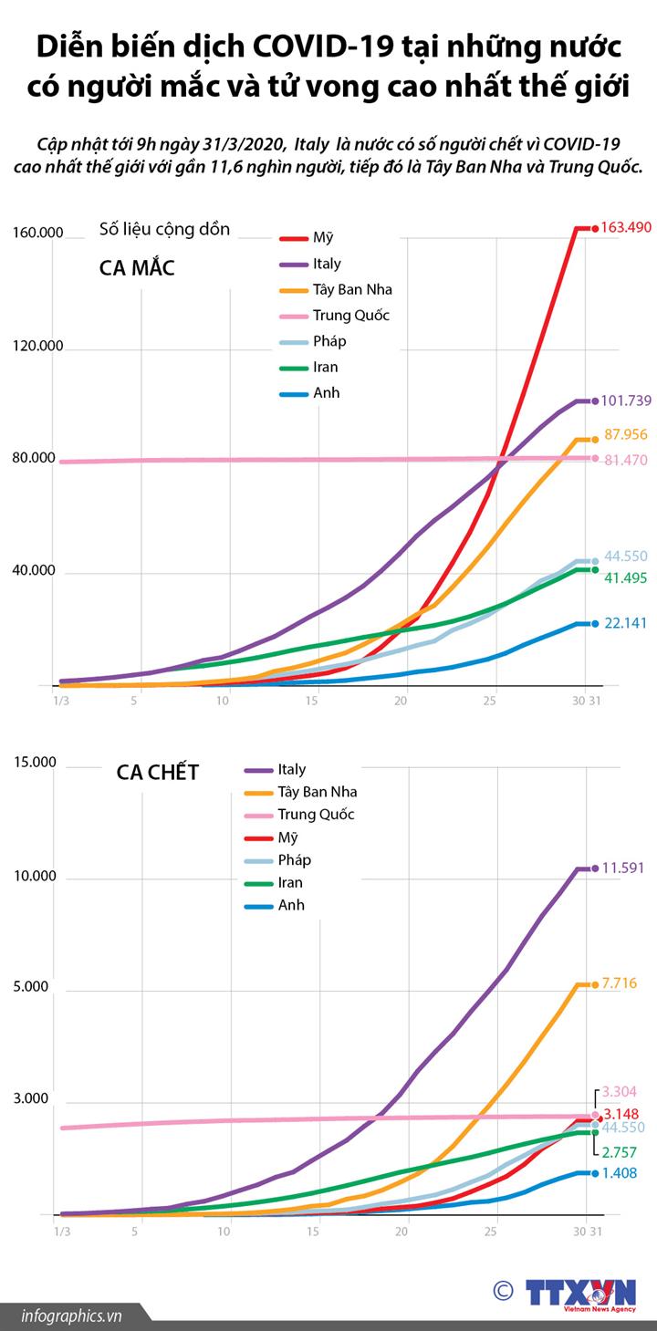 Diễn biến dịch COVID-19 tại những nước có người mắc và tử vong cao nhất thế giới