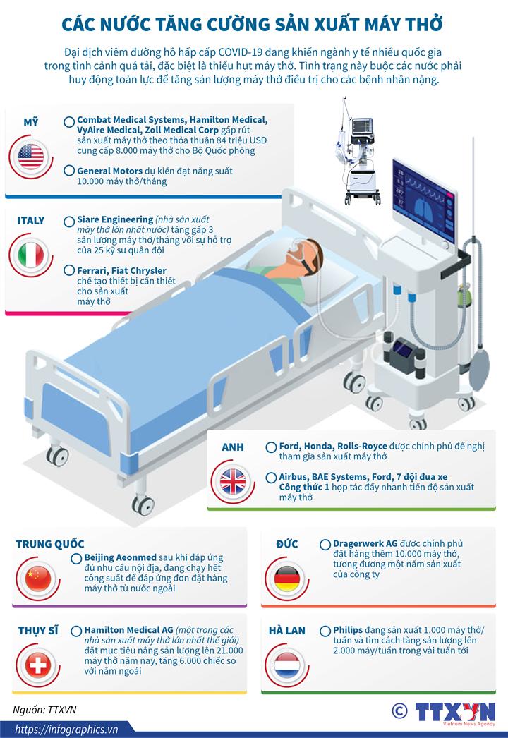 Dịch COVID-19: Các nước tăng cường sản xuất máy thở