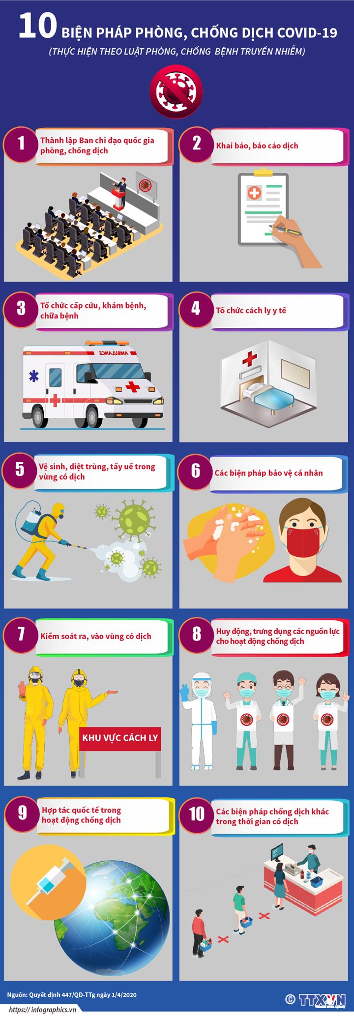 10 biện pháp phòng, chống dịch COVID-19  (Thực hiện theo Luật phòng, chống  bệnh truyền nhiễm)