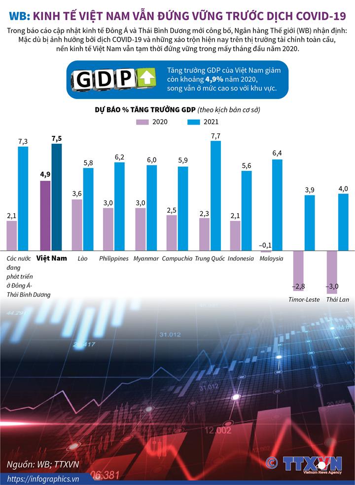 WB: Kinh tế Việt Nam vẫn đứng vững trước dịch COVID-19