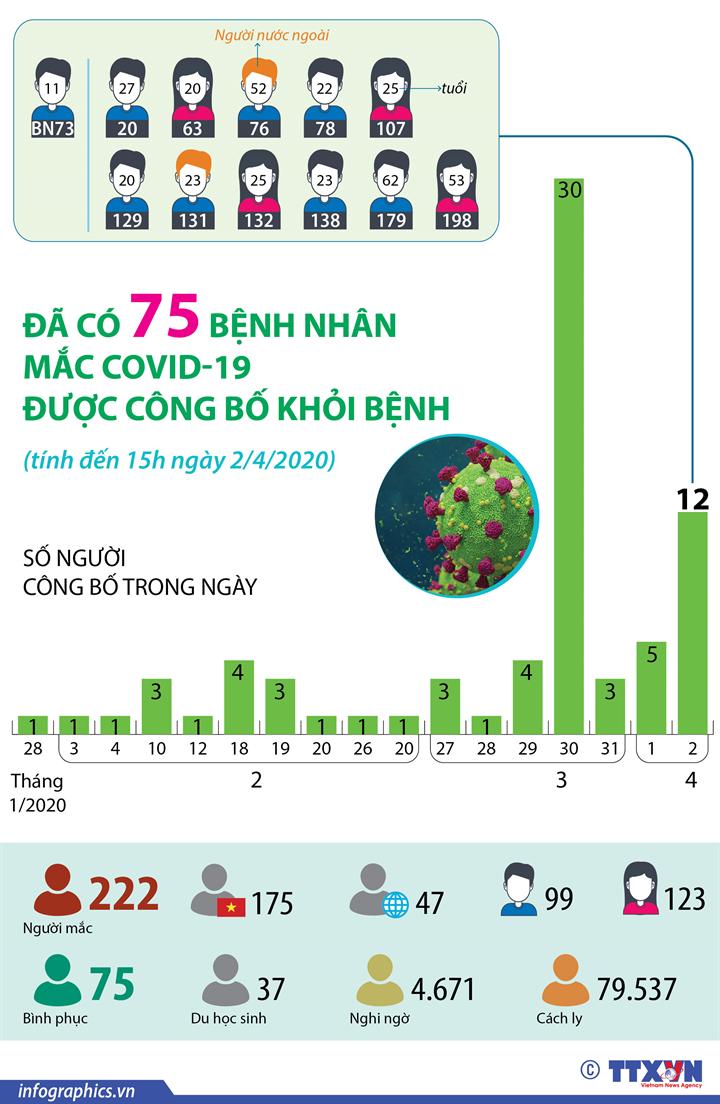Dịch COVID-19: Đã có 75 bệnh nhân mắc COVID-19 được công bố khỏi bệnh