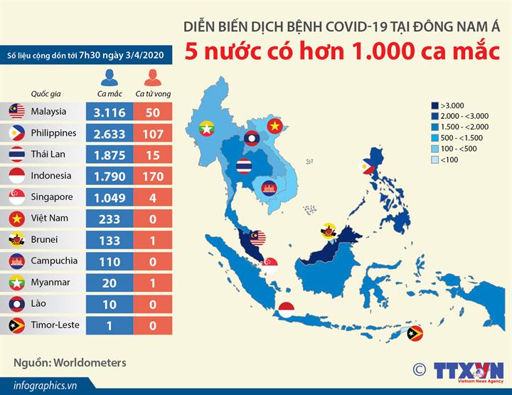 Diễn biến dịch bệnh COVID-19 tại Đông Nam Á: 5 nước có hơn 1.000 ca mắc