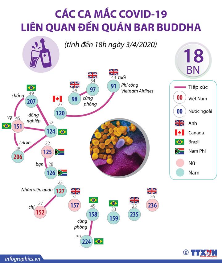 Các ca mắc COVID-19 liên quan đến quán bar Buddha  (tính đến 18h ngày 3/4/2020)
